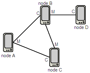 http://svn.wirelessleiden.nl/svn/projects/wlnagios/docs/network/segment1.PNG